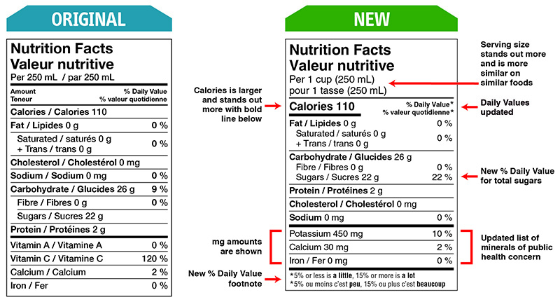 Food and drug Regulations Original and New Nutrition Facts Table Format